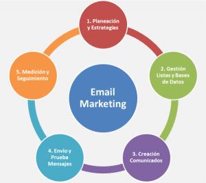 como_disenar_una_campana_de_email_marketing
